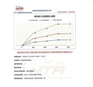 grafica funcion modulo encendido Renault 5 alpine turbo R122B